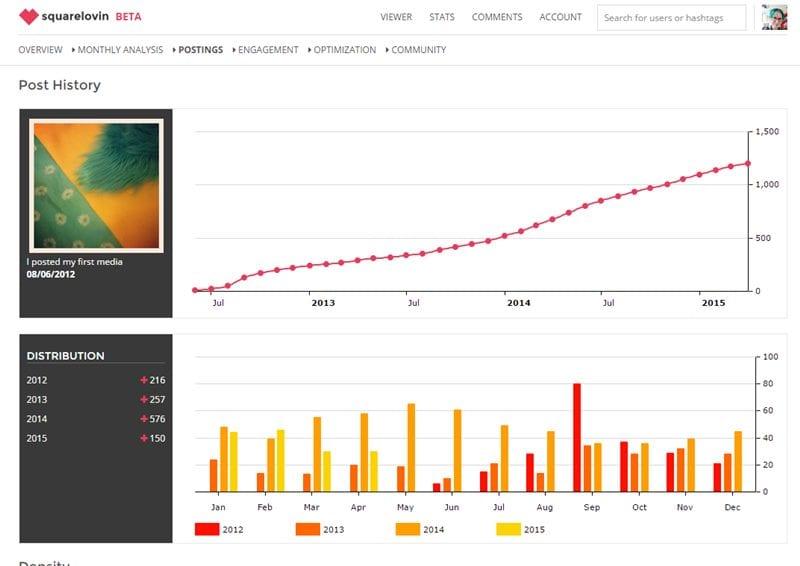 Cómo empezar a rastrear los análisis de medios sociales con herramientas gratuitas
