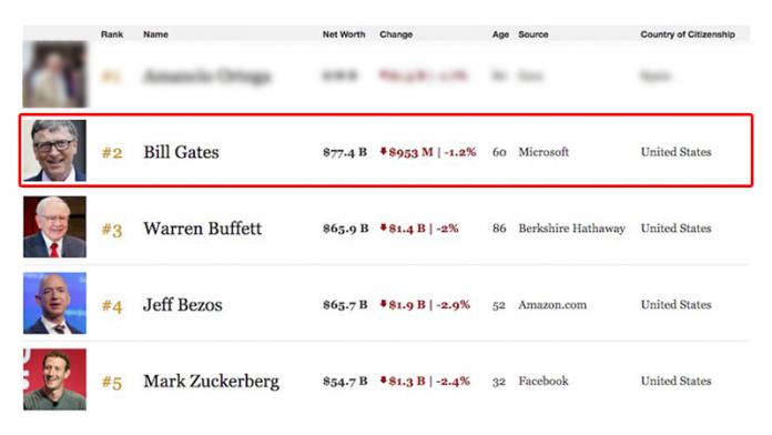 Bill Gates ya no es la persona más rica del mundo