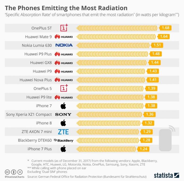 Los 15 smartphones que más radiación emiten - OnePlus 5T como máximo