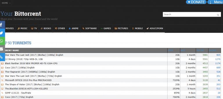 Alternativas demonóticas: Los 15 mejores sitios de torrents en funcionamiento