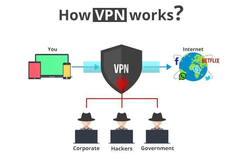 10 razones por las que debes usar un servicio de VPN